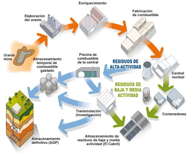 EL CICLO DEL COMBUSTIBLE NUCLEAR