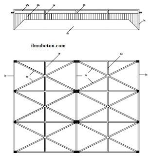 Konstruksi sarang laba-laba