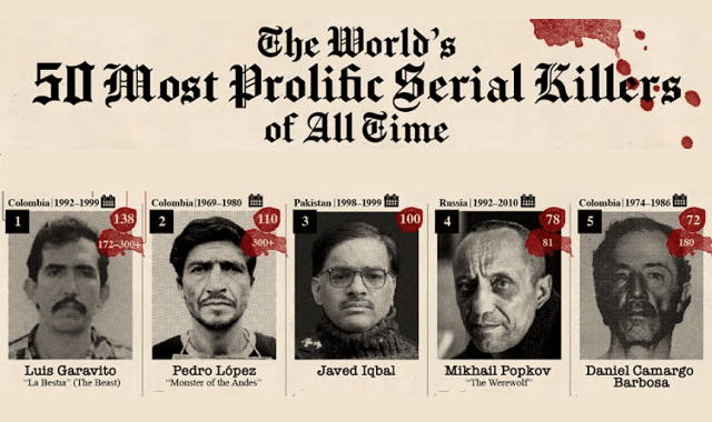 The World's 50 Most Prolific Serial Killers of All Time