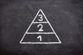 Tiga Tingkat Kebutuhan dalam Maslahah
