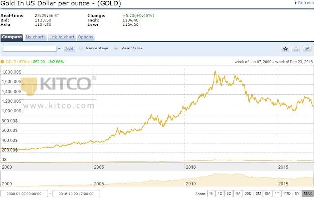 Harga emas sejak 2000