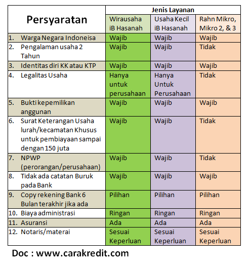 syarat cara meminjam di bank bni syariah untuk modal usaha
