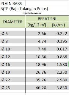 tabel berat besi beton polos plain SNI