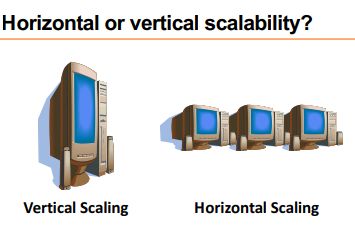 Horizontal Vs Vertical Scaling How to answer Quickly