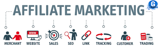 affiliated Marketing