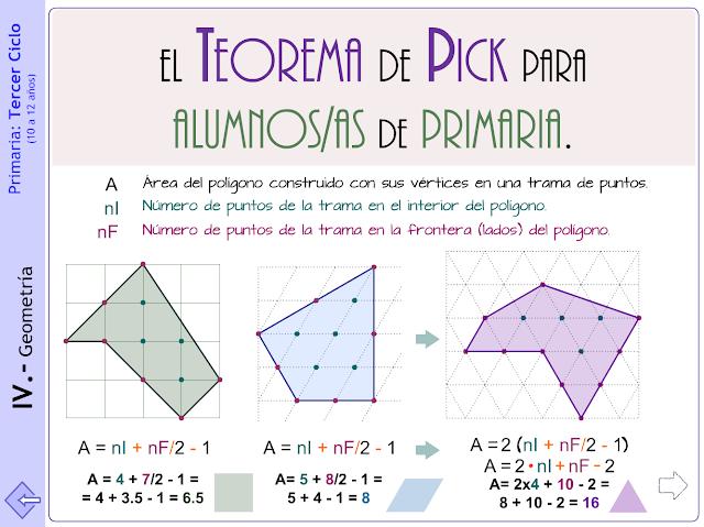 El teorema de Pick para alumnos/as de Primaria.