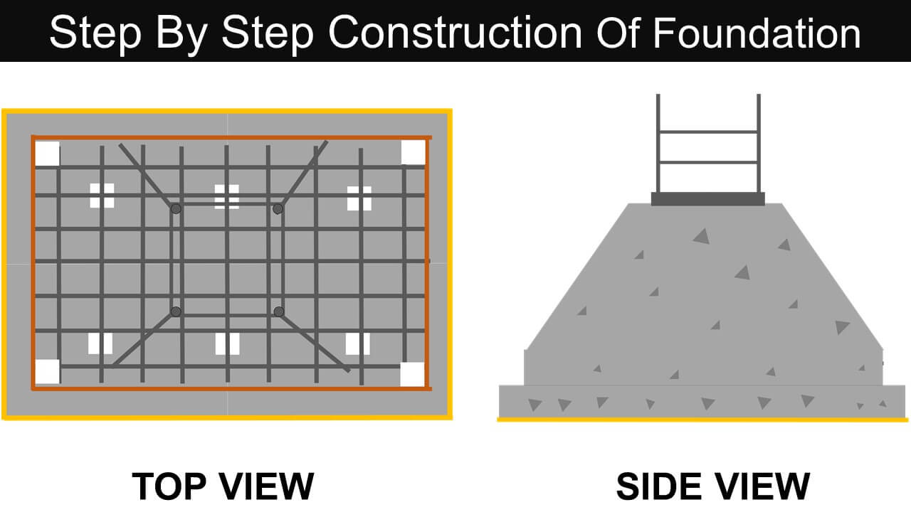 PROCESSES INVOLVED IN CONSTRUCTION OF FOUNDATION