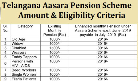 Telangana Aasara Pension Scheme Amount and Eligibility Criteria Go 17 and GO 34 Aasara Pension – Eligibility & Application Procedure Telangana Asara Social Security Pension Scheme Comprehensive Guidelines: G.O.Ms No.34 Dated 28-05-2019 : Social Security Pensions-Asara Pensions _Social safety Net Strategy-Enhancement of Financial assisstance under Aasara scheme for the persons who are old and infirm,widows differently abled,weavers ,toddy tappers,HIV-AIDS patients ,Beedi Workers,single women and filaaria patients orders issued.https://www.paatashaala.in/2019/05/telangana-aasara-pension-scheme-amount-and-eligibility-GO-No-34-17-download.html