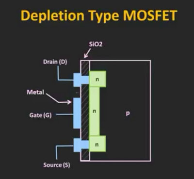 Construction of depletion type of MOSFET