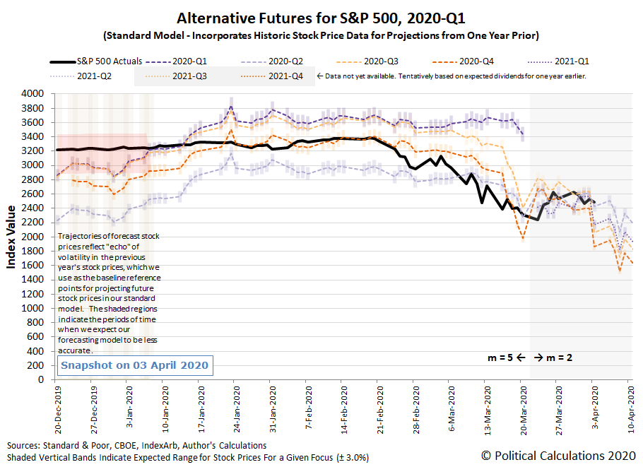 Alternative Futures - S&P 500 - Standard Model with 23 March 2020 'm' Shift - Snapshot on 3 April 2020