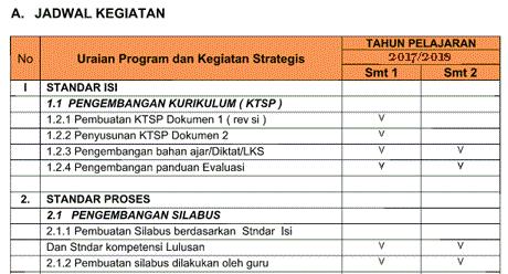 Rencana Kerja Tahunan (RKT) SD/MI