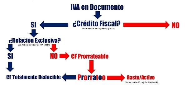 Conoce lo fundamental de prorratear el crédito fiscal