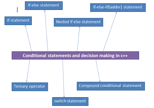 Conditional statements in c++