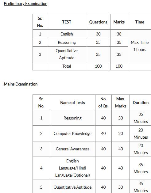 bihar-state-cooperative-bank-syllabus