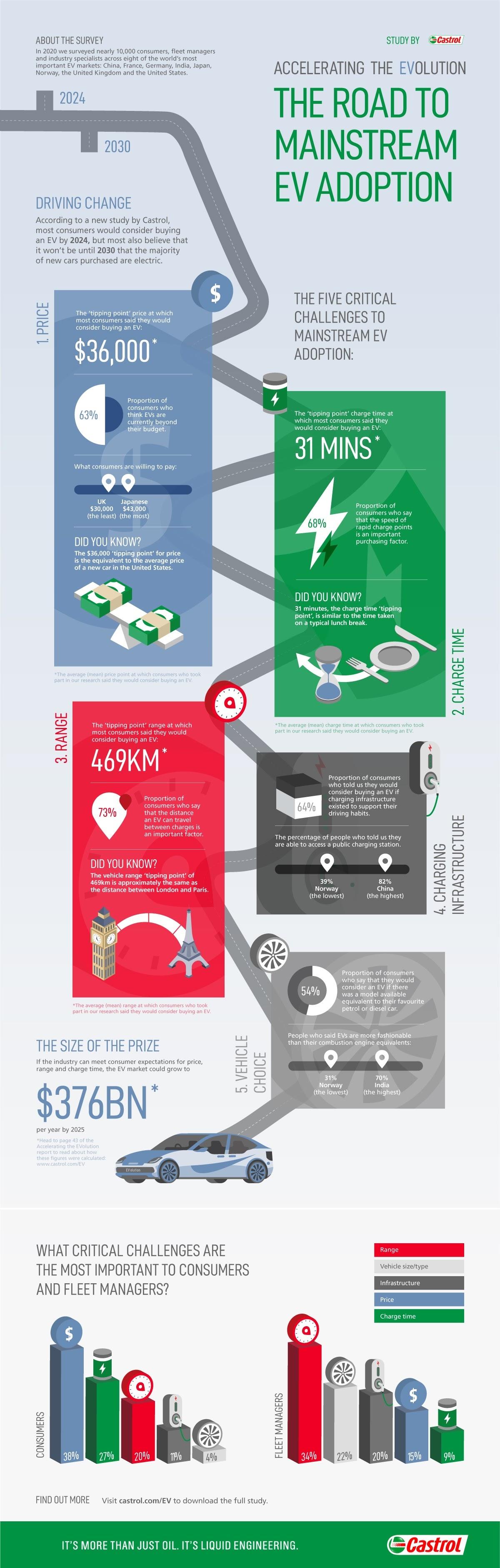 Mainstream EV Adoption: 5 Speedbumps to Overcome #infographic