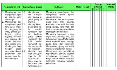KKM Prota Promes Silabus RPP Matematika Kurikulum 2013
