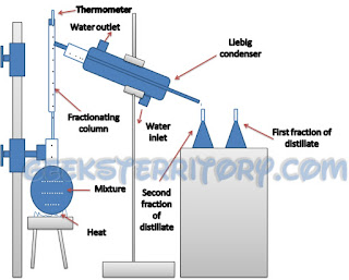 fractional distillation method