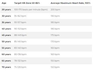 Les chiffres sont des moyennes, alors utilisez-les comme guide général.