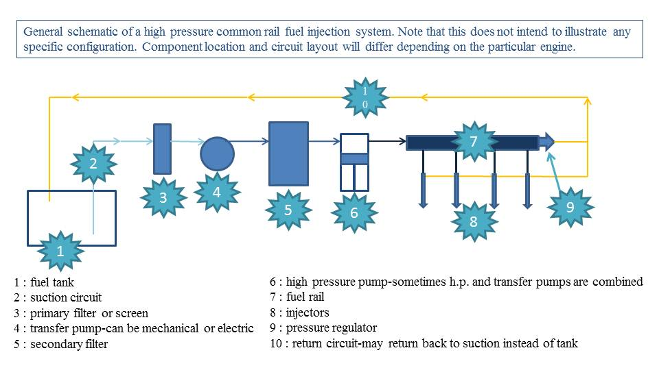 Diesel Fuel System Schematic Diagram Download Wiring Diagram