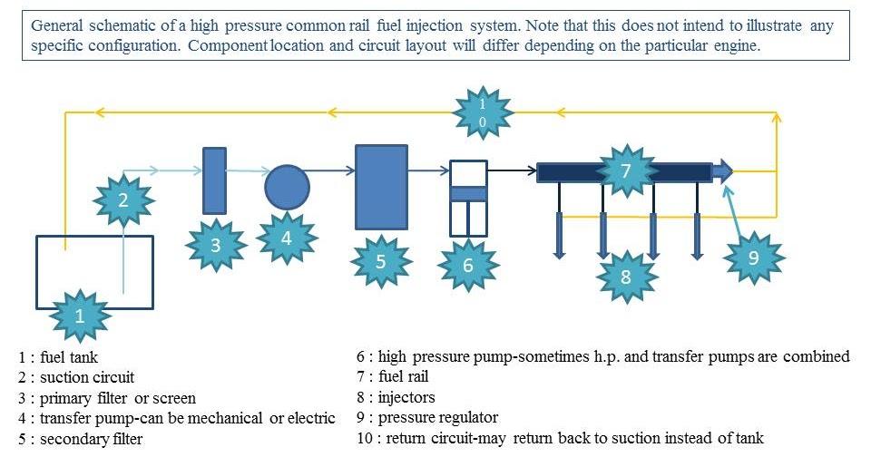 the toolbox - the diesel and truck mechanic forum: diesel fuel ...
