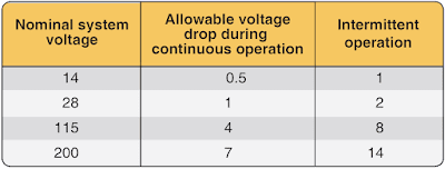 Allowable Voltage Drop - Aircraft Electrical System