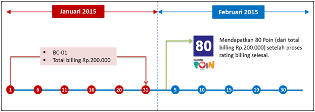 cara mendapatkan poin telkomsel