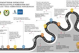 Soal Sipencatar Kemenhub 2021 Terbaru 21 PERGURUAN TINGGI KEMENTERIAN PERHUBUNGAN