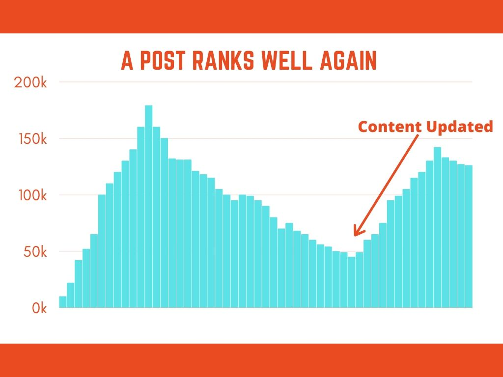 why you should update your website content