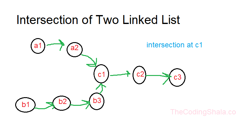 Intersection of Two Linked Lists Java Program - The Coding Shala