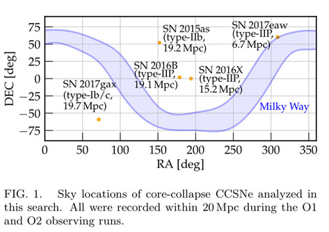 Looking for gravitational waves from nearby core collapse supernovas (Source: LIGO Collab., arXiv:1908.03584v3, 2019)