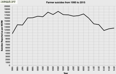 suicide rate of Indian farmers