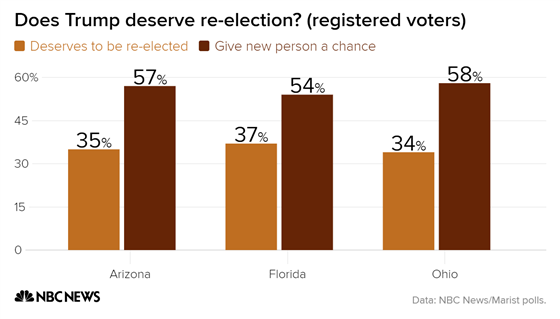 DownWithTyranny!: New Polls In Florida, Ohio, New Jersey And