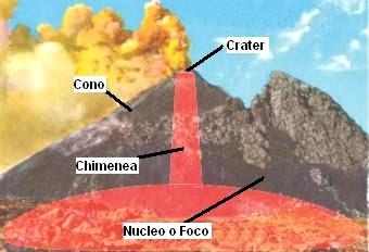 Dibujo del volcán indicando de que está conformado
