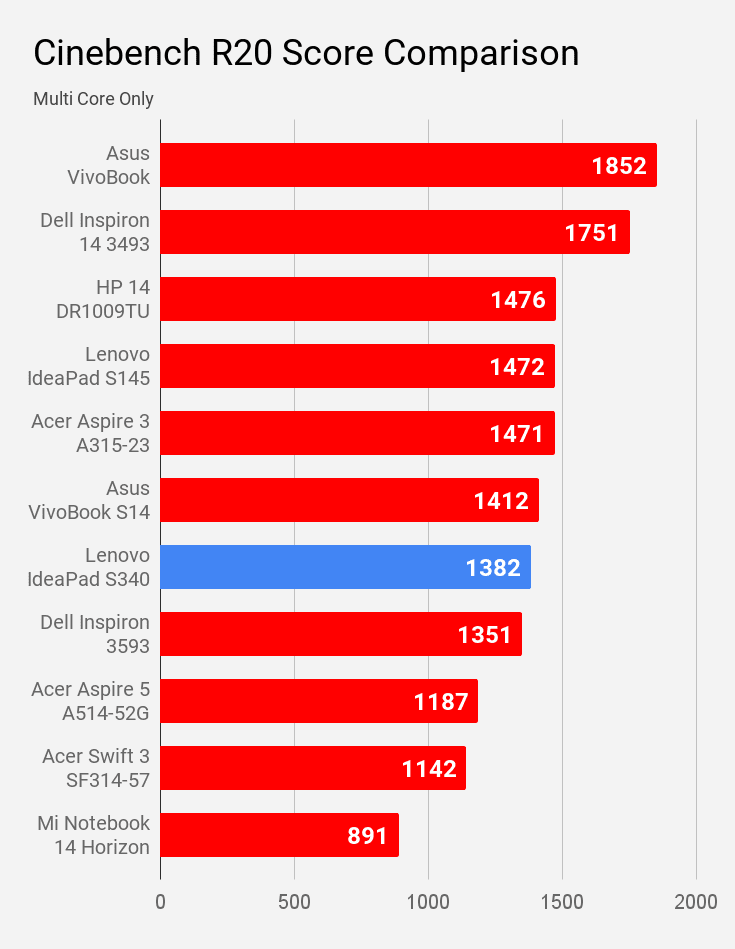 Lenovo IdeaPad S340 81VV008TIN laptop Cinebench R20 multi core score compared with other laptops.