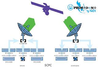 Internet Satelit Dedicated 1:1 (VSAT SCPC)