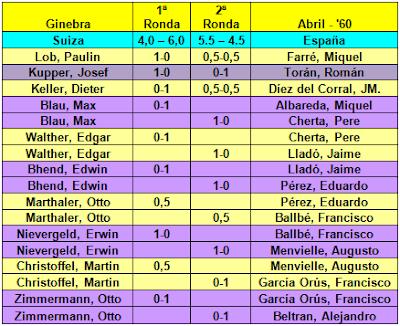 Resultados de la ida del Match de ajedrez España-Suiza jugado en Ginebra