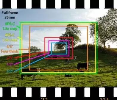 Sensor Kamera
