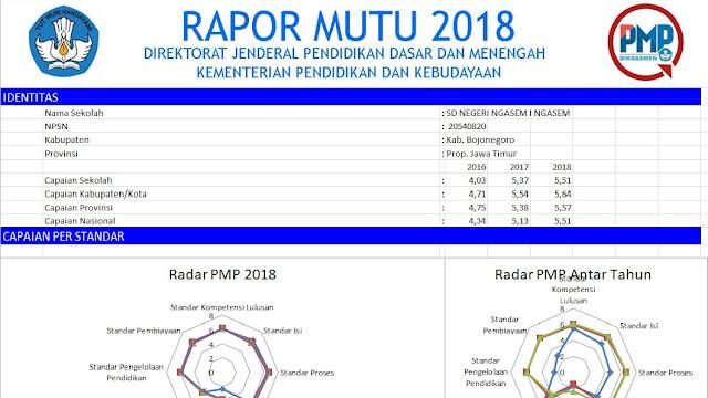 Download Rapor Mutu 2018