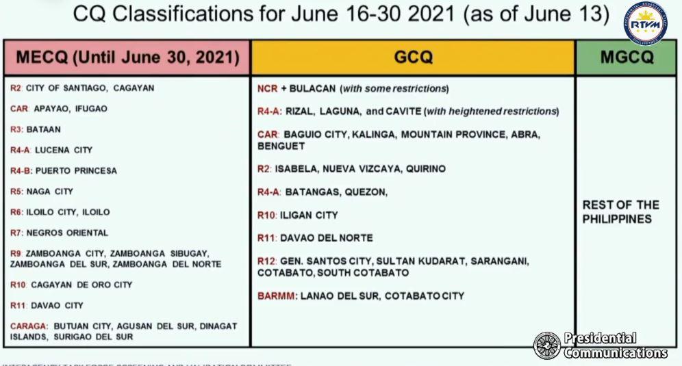 Duterte announces June 16-30, 2021 quarantine classifications