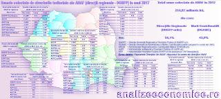 Topurile regiunilor și județelor după taxele și impozitele colectate de ANAF în 2017