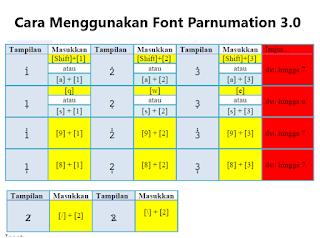 Cara Menulis Not Angka Menggunakan Font Parnumation