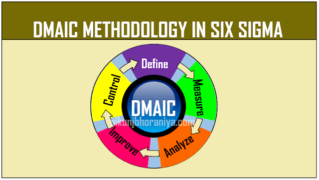 DMAIC Methodology in Six Sigma