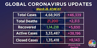 Corona virus update images | Corona virus pandemic live images
