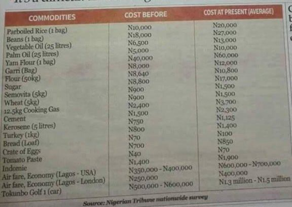 Photo: Cost of basic items during the last administration and this present administration
