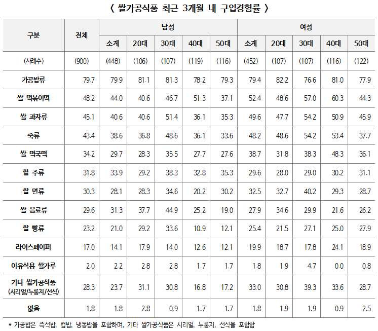 2020 가공식품 세분시장 현황 보고서(쌀가공식품) 발간