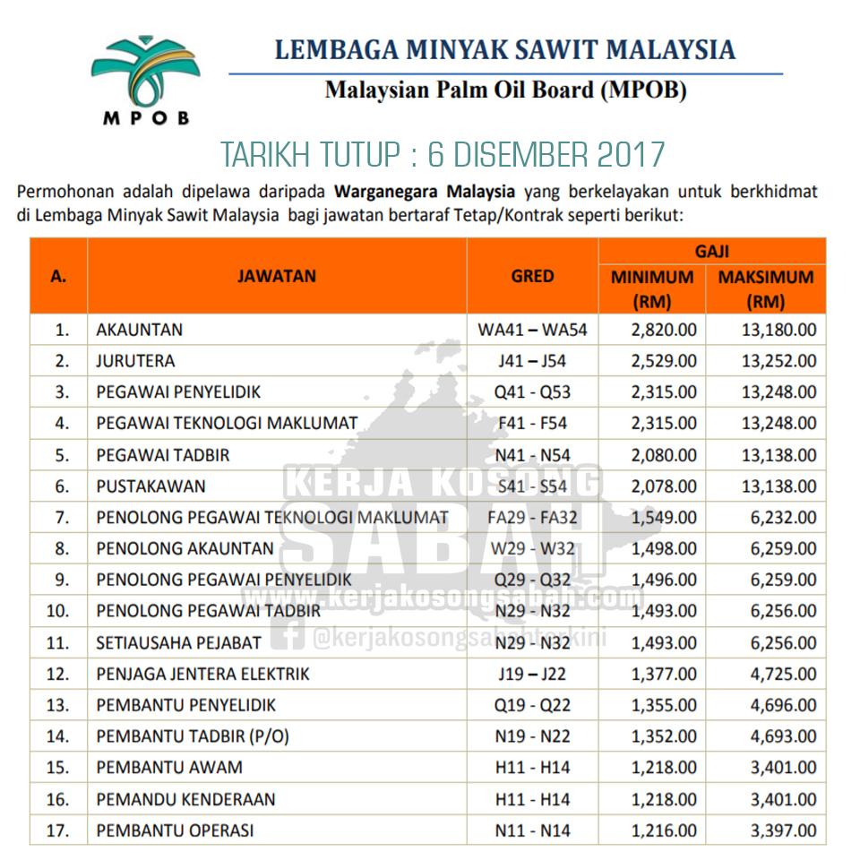 Jawatan Kosong Lembaga Minyak Sawit Malaysia Mpob Tutup 6 12 2017 Jawatan Kosong Terkini Negeri Sabah