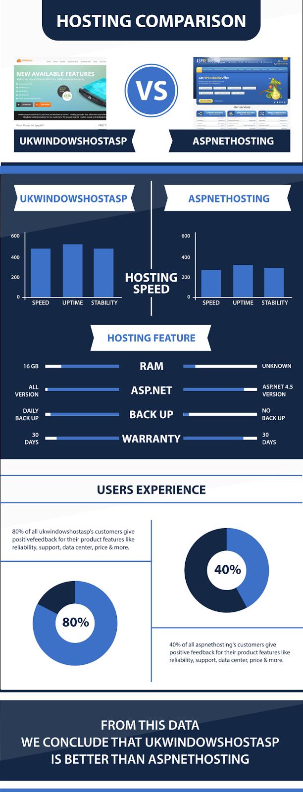 ASP.NET Core 1.1 Hosting Infographic | UKWindowsHostASP Vs ASPNETHosting