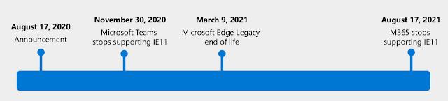 Microsoft Edge Timeline