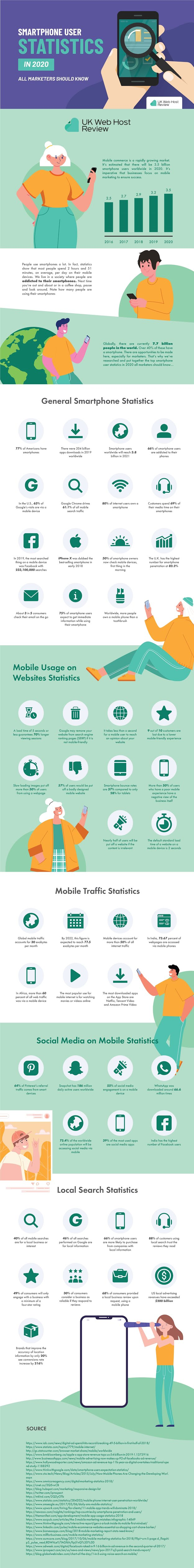 Smartphone User Statistics in 2020 #infographic