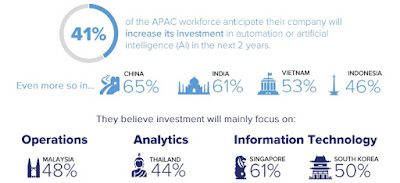 Source: Kelly Services infographic. APAC workforces expect more automation and AI initiatives at the workplace.